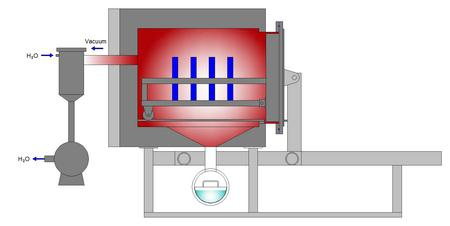 Pyrolysis Oven For Cleaning Of Meshes Vacuum Pryolysis